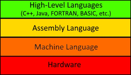 Programming Language Levels